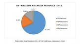 tabella ricchezza italia