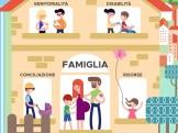 infografica famiglia