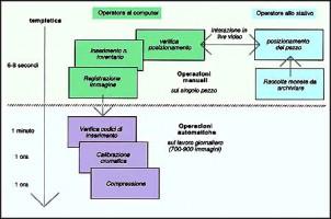 Il ciclo delle operazioni per l'archiviazione delle immagini in formato digitale